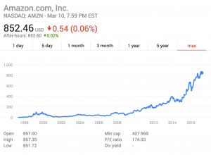 Amazon Inc Stock Valuation I