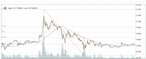 BTC-ETH Trading (2 Week View) Poloneix