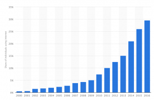 Internet Penetration, India