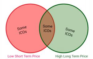 ICO Venn Diagram