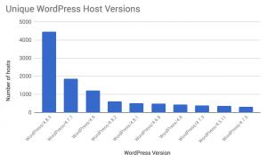 WordPress Pingback DDoS Version